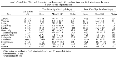 relationship between hyperthyroidism and anemia